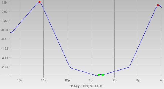 Intraday Cycle Projection (TSX60) 2013-05-28