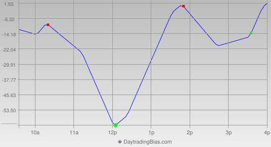 Intraday Cycle Projection (DJIA) 2014-07-02