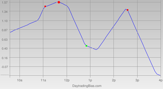 Intraday Cycle Projection (SLV) 2011-09-29
