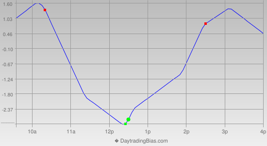 Intraday Cycle Projection (TSX60) 2014-02-10