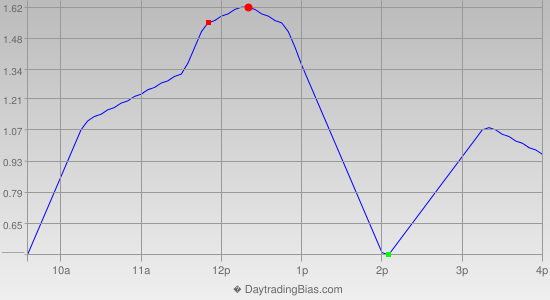 Intraday Cycle Projection (SPY) 2012-05-31