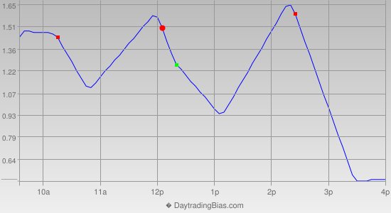 Intraday Cycle Projection (IWM) 2014-05-02