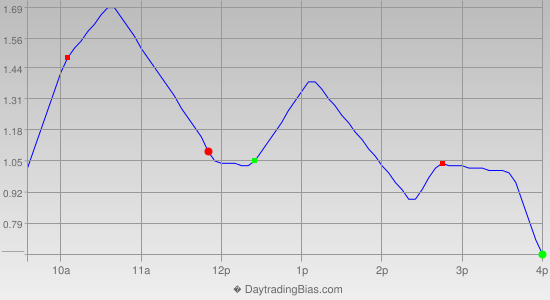 Intraday Cycle Projection (SPY) 2019-05-06