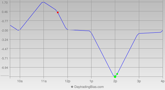 Intraday Cycle Projection (TF) 2013-10-04