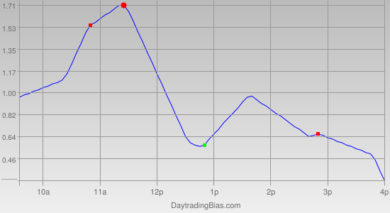 Intraday Cycle Projection (SPY) 2011-12-13