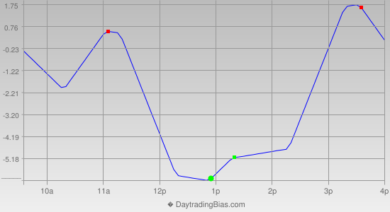 Intraday Cycle Projection (ES) 2012-09-27