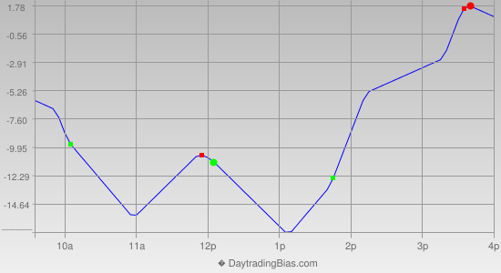 Intraday Cycle Projection (NDX) 2013-07-09
