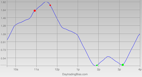 Intraday Cycle Projection (GLD) 2012-01-23