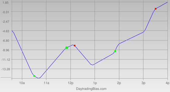 Intraday Cycle Projection (TF) 2011-11-07