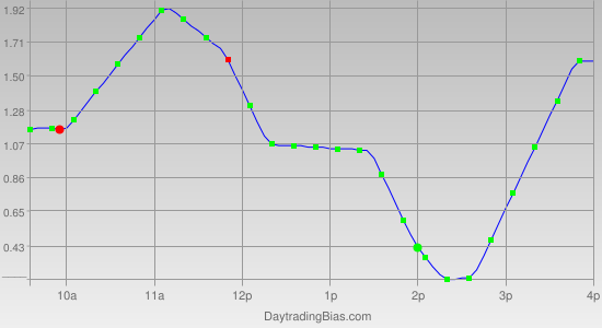 Intraday Cycle Projection (DIA) 2011-09-01