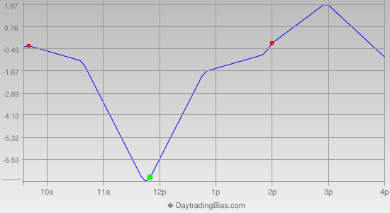 Intraday Cycle Projection (RU2K) 2012-08-07