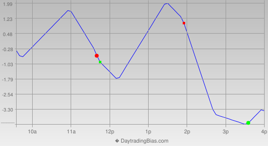 Intraday Cycle Projection (SPX) 2012-12-18