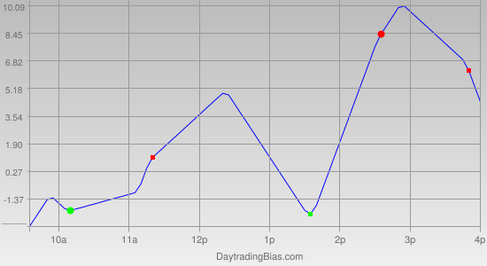 Intraday Cycle Projection (RU2K) 2011-09-09