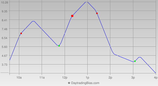 Intraday Cycle Projection (TF) 2012-07-12