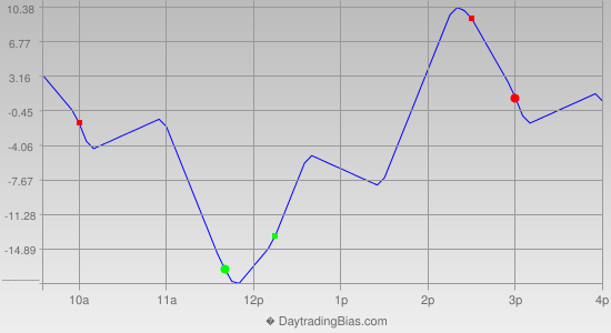 Intraday Cycle Projection (TF) 2015-08-25