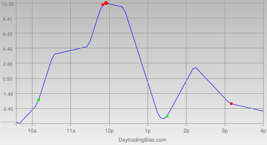 Intraday Cycle Projection (SPX) 2011-11-03