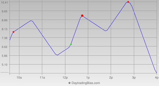 Intraday Cycle Projection (TF) 2014-11-28
