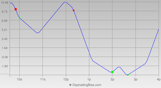 Intraday Cycle Projection (NDX) 2013-07-22