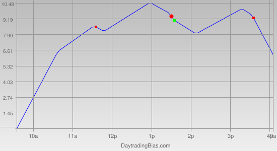 Intraday Cycle Projection (ES) 2011-03-29