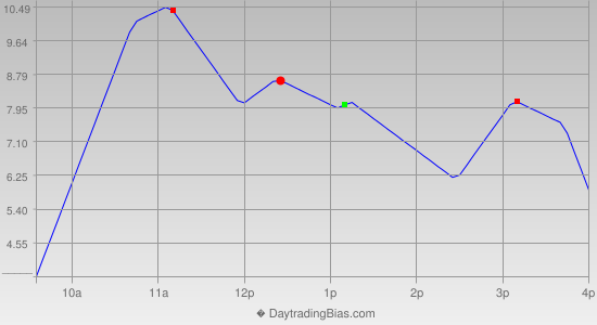 Intraday Cycle Projection (RU2K) 2012-07-18