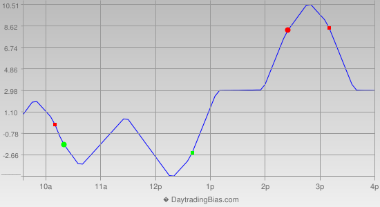 Intraday Cycle Projection (RU2K) 2014-04-15