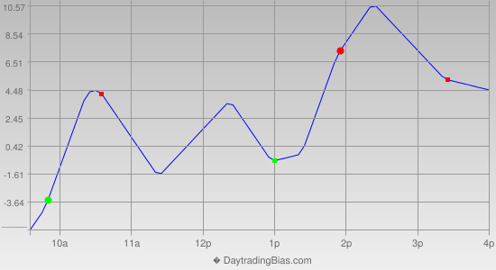 Intraday Cycle Projection (RU2K) 2018-10-17