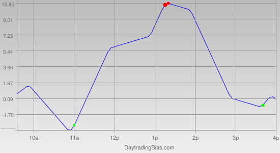 Intraday Cycle Projection (TF) 2011-11-29