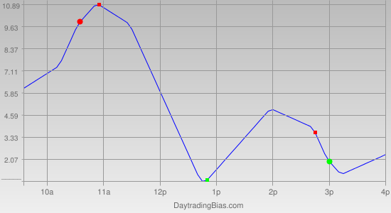 Intraday Cycle Projection (SPX) 2012-02-01