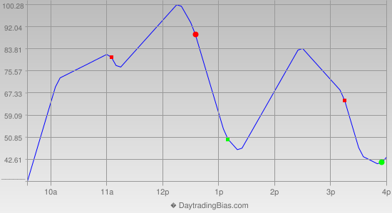 Intraday Cycle Projection (YM) 2014-03-20