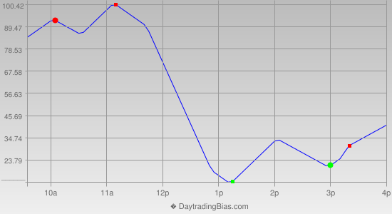 Intraday Cycle Projection (DJIA) 2012-11-27