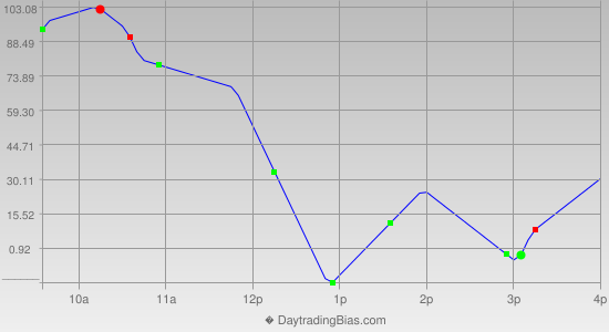 Intraday Cycle Projection (YM) 2012-07-04