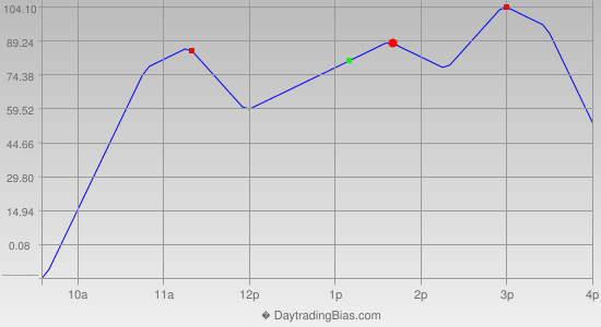 Intraday Cycle Projection (DJIA) 2014-04-11