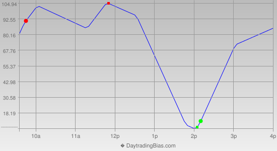 Intraday Cycle Projection (YM) 2012-05-31