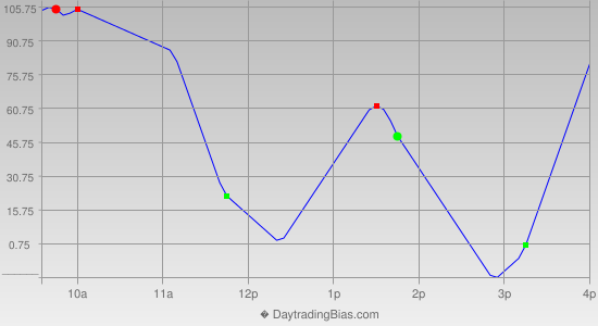 Intraday Cycle Projection (DJIA) 2014-02-04