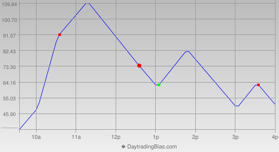 Intraday Cycle Projection (YM) 2013-07-02