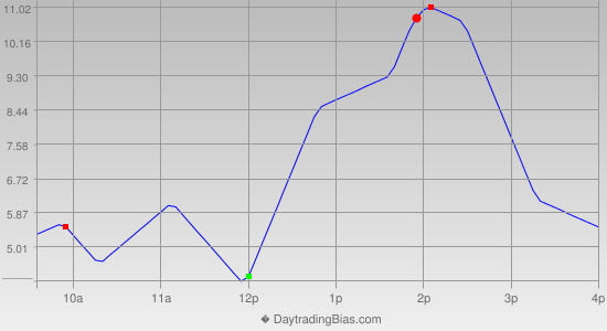 Intraday Cycle Projection (TF) 2014-06-25