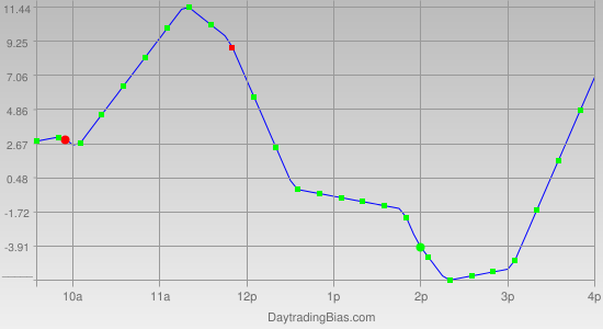 Intraday Cycle Projection (ES) 2011-09-01