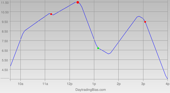 Intraday Cycle Projection (ES) 2012-01-27