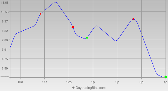 Intraday Cycle Projection (RU2K) 2015-05-07