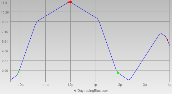 Intraday Cycle Projection (NDX) 2013-01-31