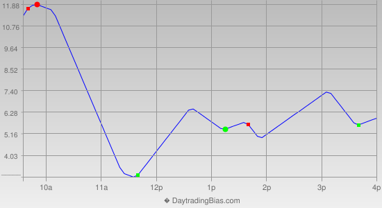 Intraday Cycle Projection (SPX) 2013-08-16