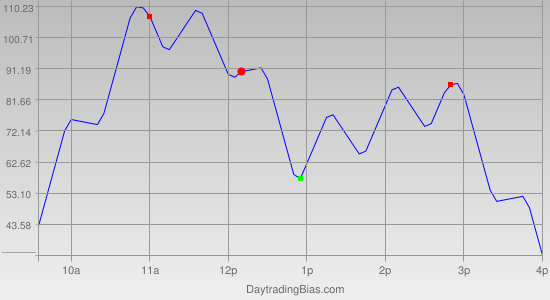 Intraday Cycle Projection (DJIA) 2012-04-17