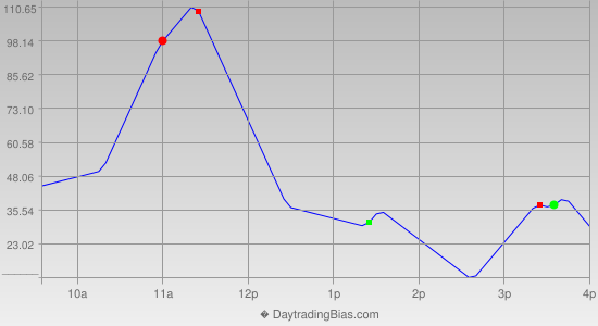 Intraday Cycle Projection (YM) 2013-10-04