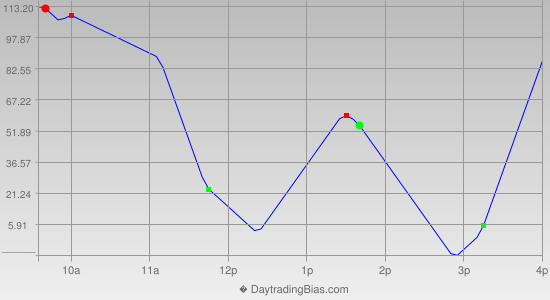 Intraday Cycle Projection (YM) 2014-02-04