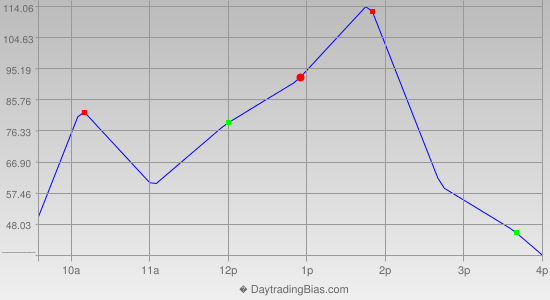 Intraday Cycle Projection (YM) 2013-09-23
