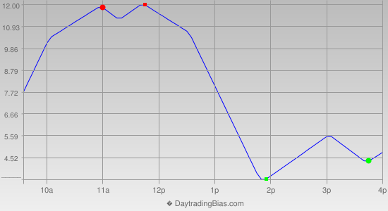 Intraday Cycle Projection (TF) 2013-04-29