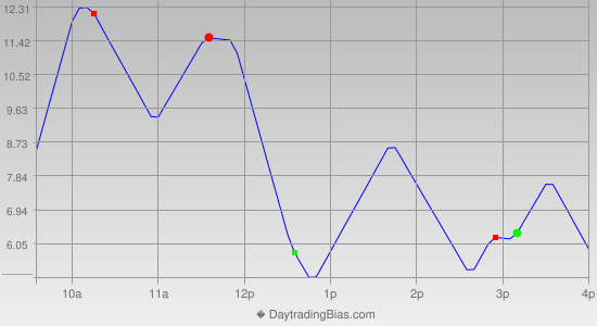 Intraday Cycle Projection (RU2K) 2014-08-06