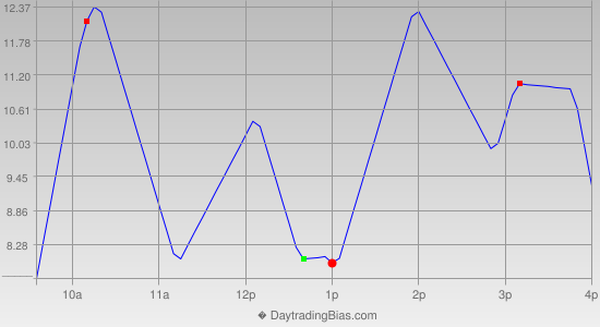 Intraday Cycle Projection (SPX) 2013-02-28