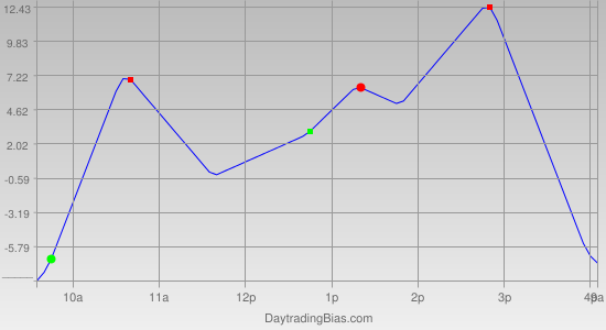 Intraday Cycle Projection (NDX) 2011-03-23