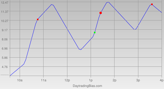 Intraday Cycle Projection (RU2K) 2011-11-10